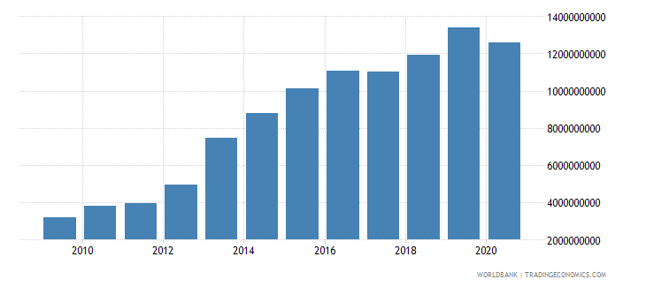 costa rica external debt stocks public and publicly guaranteed ppg dod us dollar wb data