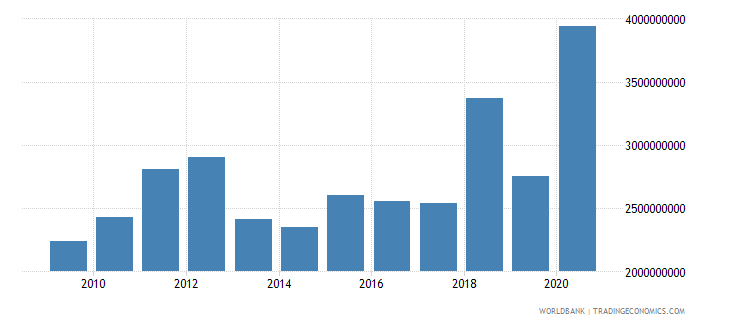 costa rica external debt stocks short term dod us dollar wb data