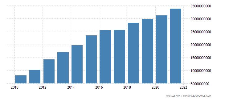 costa rica external debt stocks total dod us dollar wb data