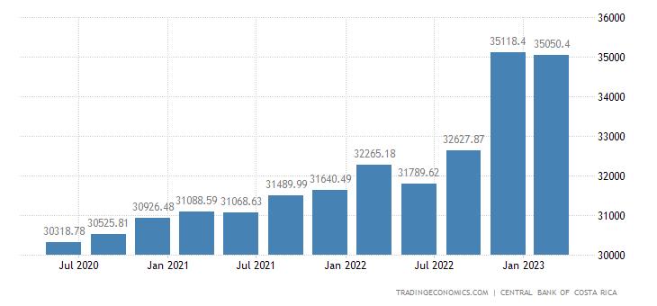 Costa Rica Public External Debt