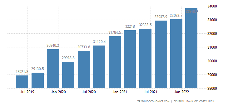 Costa Rica Public External Debt