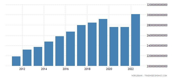 costa rica final consumption expenditure constant lcu wb data