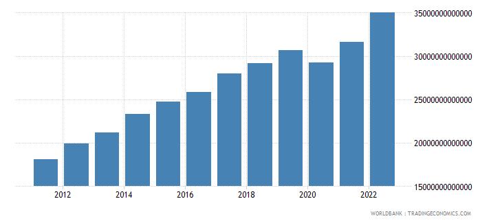 costa rica final consumption expenditure current lcu wb data