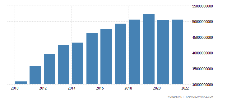 costa rica final consumption expenditure current us$ wb data