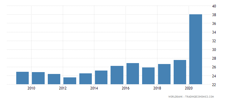 costa rica financial system deposits to gdp percent wb data