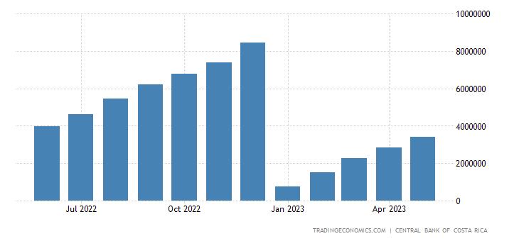 Costa Rica Fiscal Expenditure