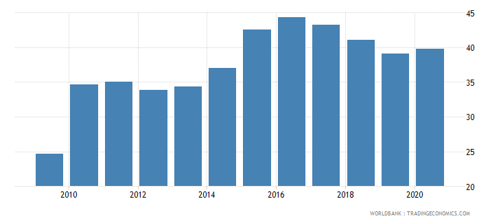 costa rica food exports percent of merchandise exports wb data
