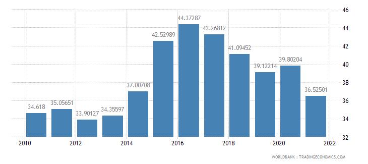 costa rica food exports percent of merchandise exports wb data