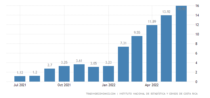 Costa Rica Food Inflation