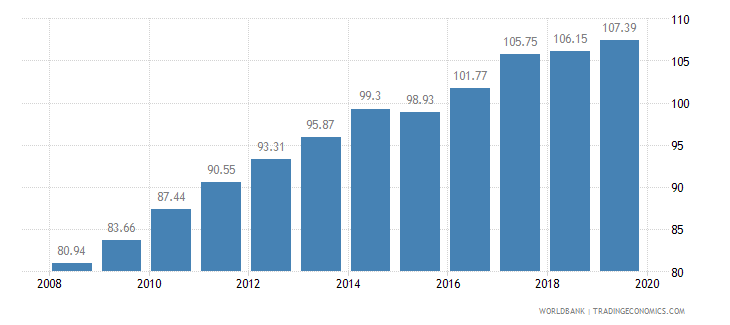 costa rica food production index 1999 2001  100 wb data