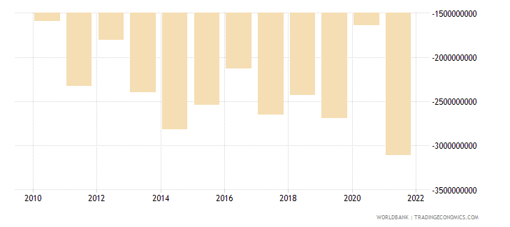 costa rica foreign direct investment net bop us dollar wb data