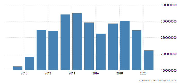 costa rica foreign direct investment net inflows bop us dollar wb data