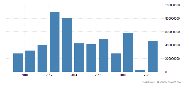 costa rica foreign direct investment net outflows bop current us$ wb data