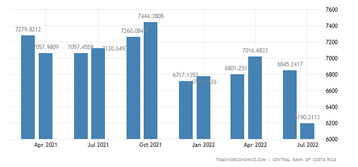 Costa Rica Foreign Exchange Reserves