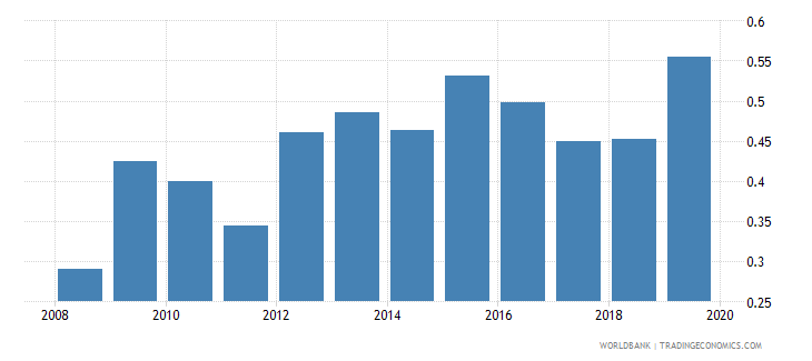 costa rica foreign reserves months import cover goods wb data