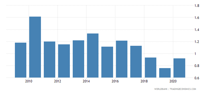 costa rica forest rents percent of gdp wb data