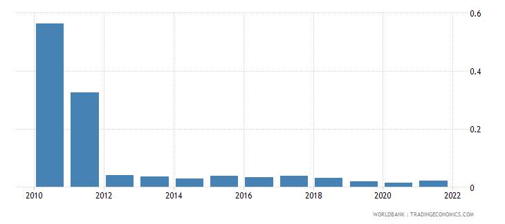 costa rica fuel exports percent of merchandise exports wb data