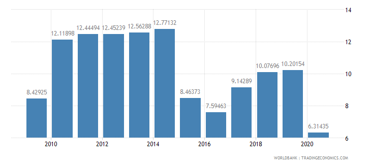 costa rica fuel imports percent of merchandise imports wb data