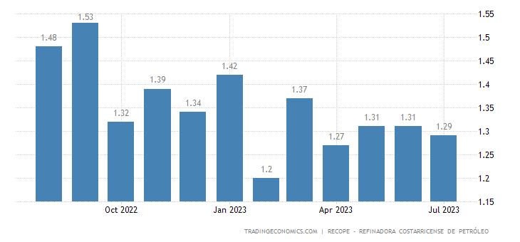 Costa Rica Gasoline Prices