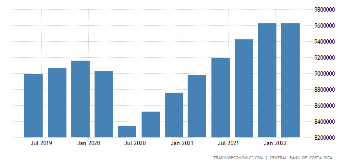 Costa Rica GDP Constant Prices