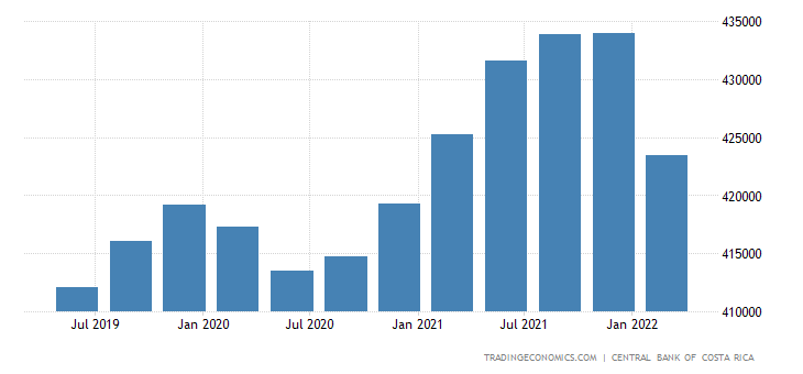 Costa Rica GDP From Agriculture