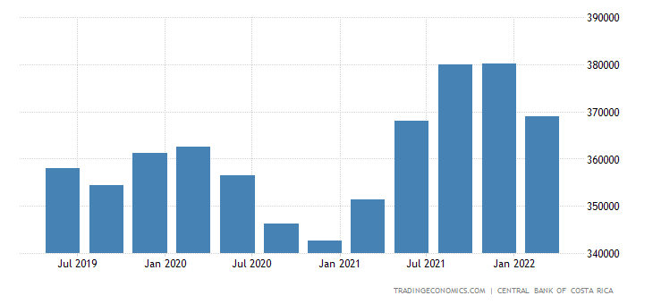 Costa Rica Gdp From Construction