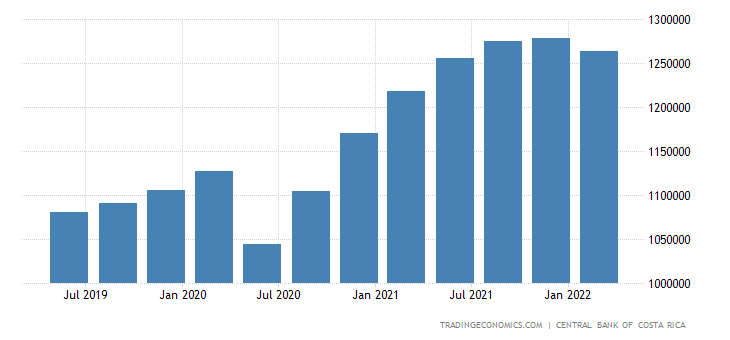 Costa Rica GDP From Manufacturing