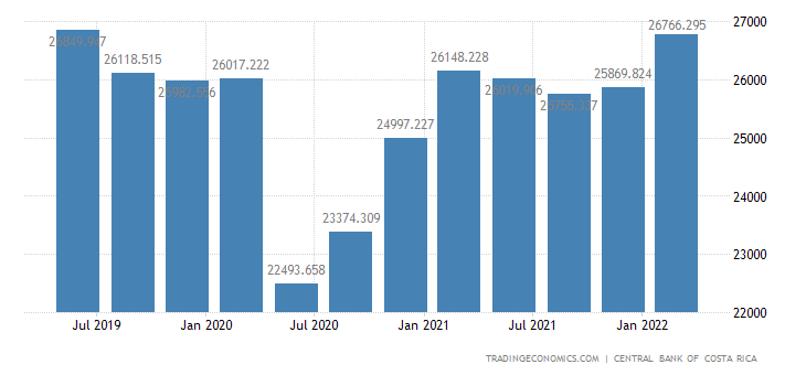 Costa Rica GDP From Mining