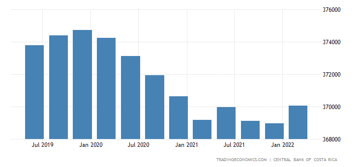 Costa Rica GDP From Public Administration