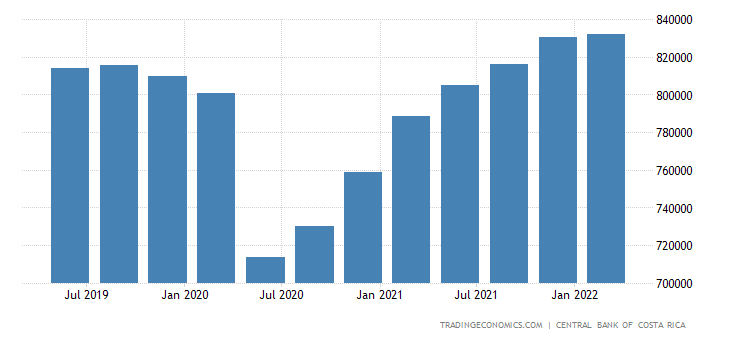 Costa Rica GDP From Wholesale and Retail Trade