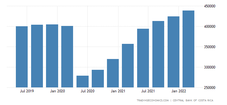 Costa Rica GDP From Transport
