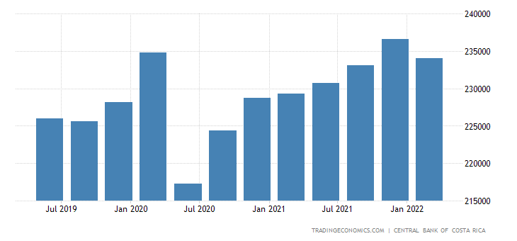 Costa Rica GDP From Utilities