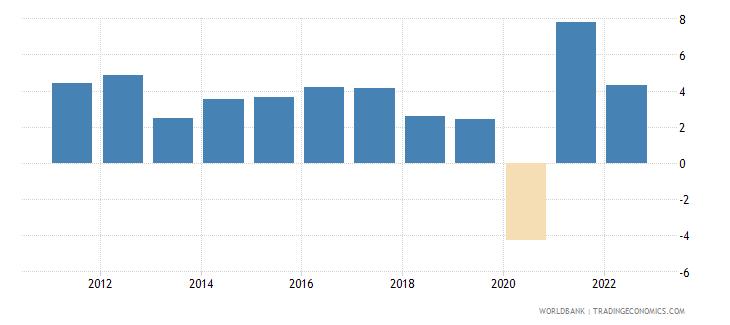costa rica gdp growth annual percent 2010 wb data