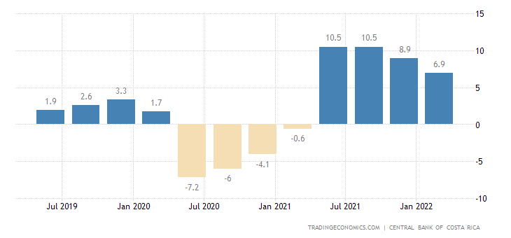 Costa Rica GDP Annual Growth Rate