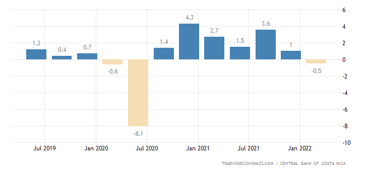 Costa Rica GDP Growth Rate