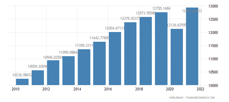 costa rica gdp per capita constant 2000 us dollar wb data