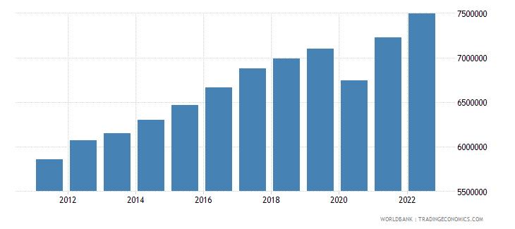 costa rica gdp per capita constant lcu wb data