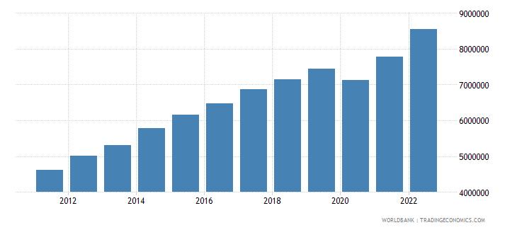 costa rica gdp per capita current lcu wb data