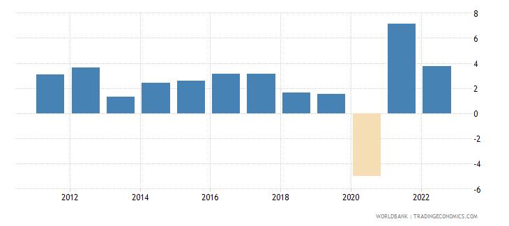 costa rica gdp per capita growth annual percent wb data