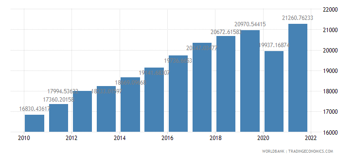 costa rica gdp per capita ppp constant 2005 international dollar wb data