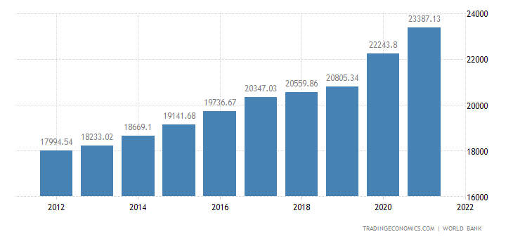 Costa Rica GDP per capita PPP