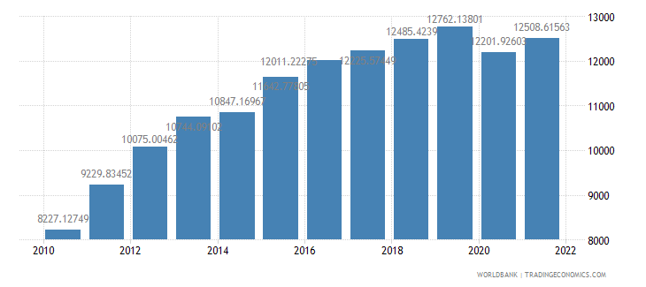 costa rica gdp per capita us dollar wb data