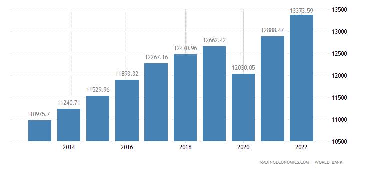 Costa Rica GDP per capita