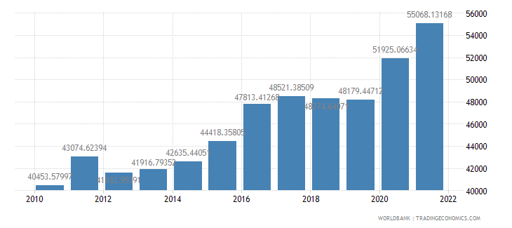 costa rica gdp per person employed constant 1990 ppp dollar wb data