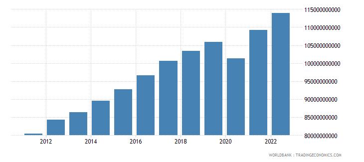 costa rica gdp ppp constant 2005 international dollar wb data