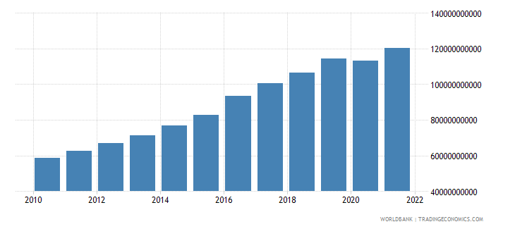 costa rica gdp ppp us dollar wb data
