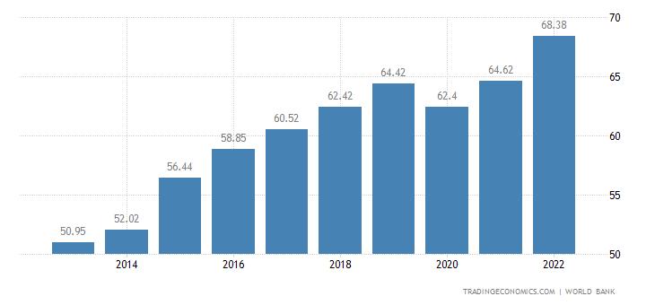 Costa Rica GDP