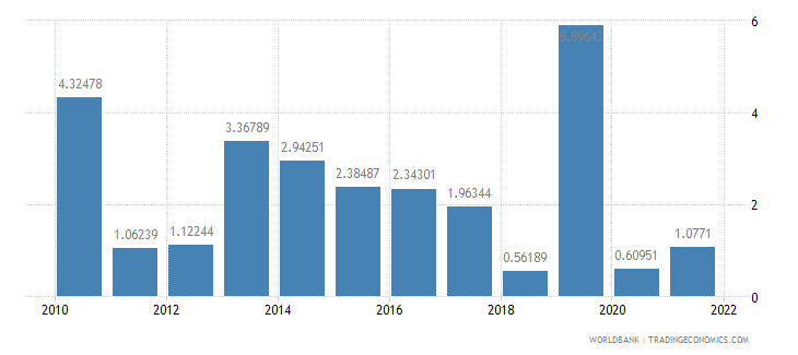 costa rica general government final consumption expenditure annual percent growth wb data