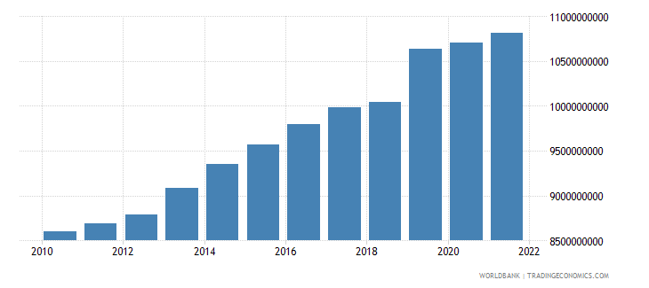 costa rica general government final consumption expenditure constant 2000 us dollar wb data