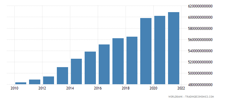 costa rica general government final consumption expenditure constant lcu wb data